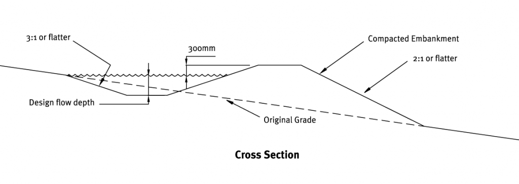 Cross section of a diversion bund.