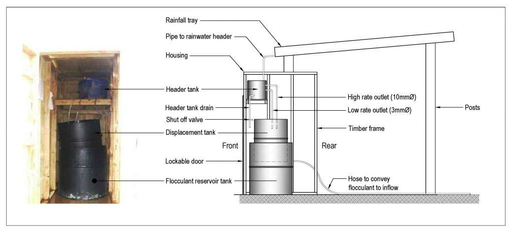 Rainfall-activated flocculent system set-up schematic.