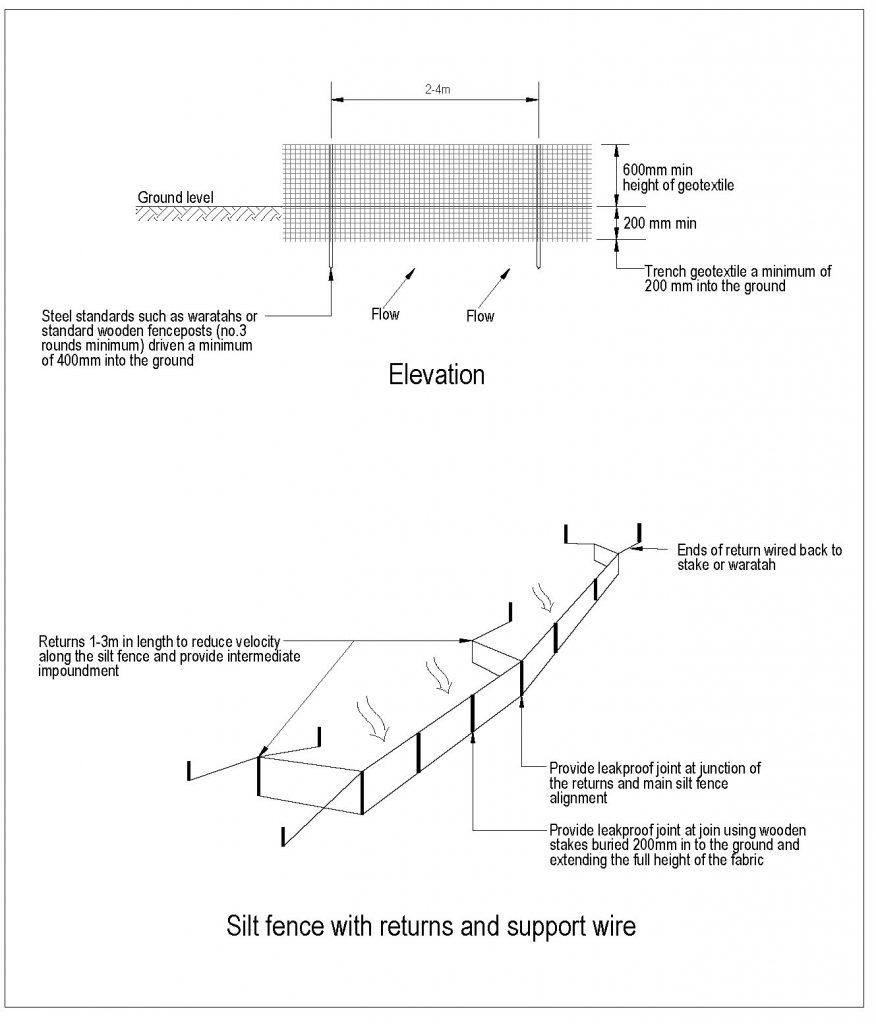 Schematic of silt fence construction, showing returns and support wires.
